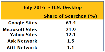 You Risk Missing Business If You Don't Focus On Other Search Engines Besides Google