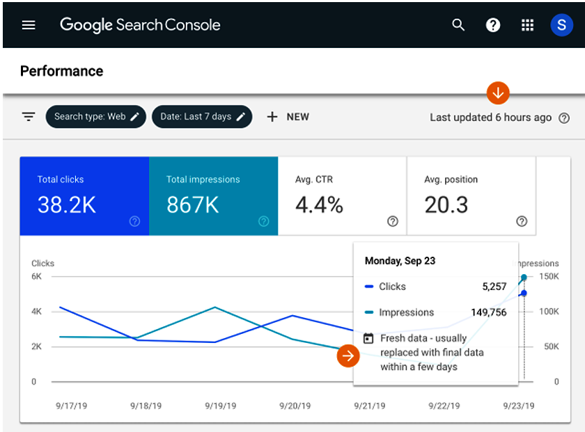 Track your website's SEO performance with Google's improved Search Console